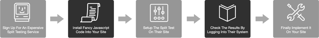 Normal Split Testing Process