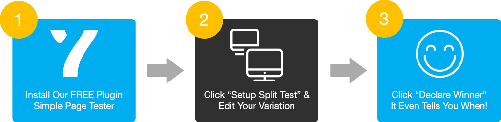Simple Page Tester Split Testing Process